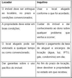 Quais As Principais Regras Dos Contratos De Locação Comi